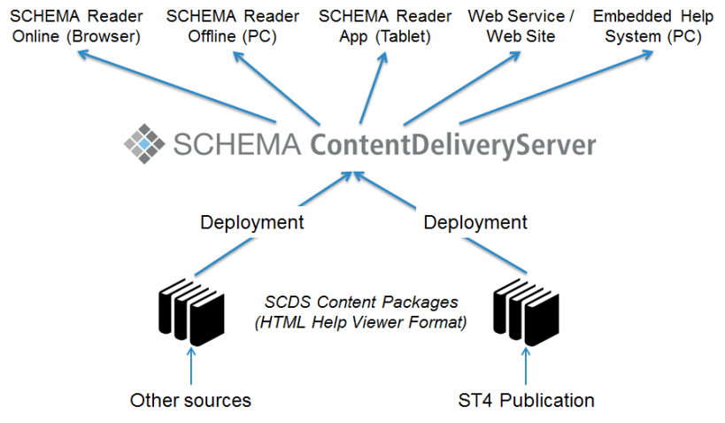 SCDS overview