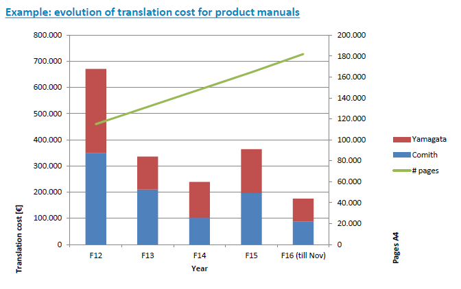 DAIKIN-lower-translation-costs-st4