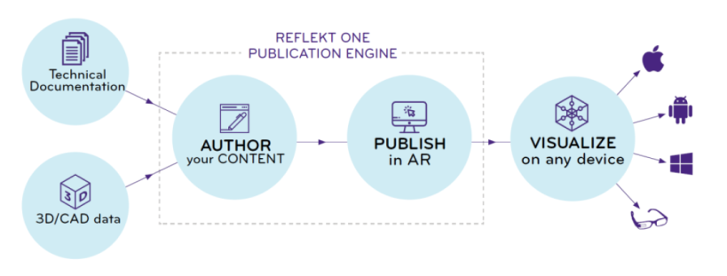 reflekt one publication engine