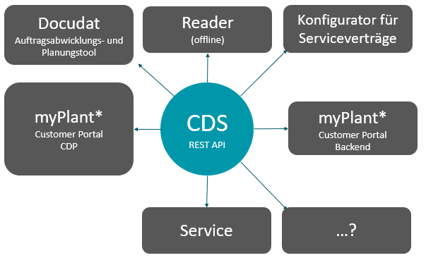 CDS connected to the INNIO information process